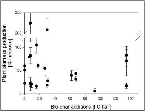 Increase in plant biomass production as a function of amount of biochar applied.  From Lehmann and Rondon, 2007.