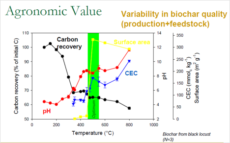 Changing properties of biochar from black locust feedstock as a function of temperature.  From Lehmann et al., 2007.
