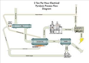 Schematic diagram of 2 ton/hour slow pyrolysis plant (BEST Energies)