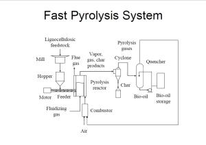 Schematic diagram of fast pyrolysis system (Dr. Robert Brown Iowa State University)